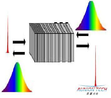 超短脉冲测量与控制