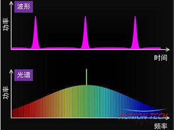 光学频率梳相关产品