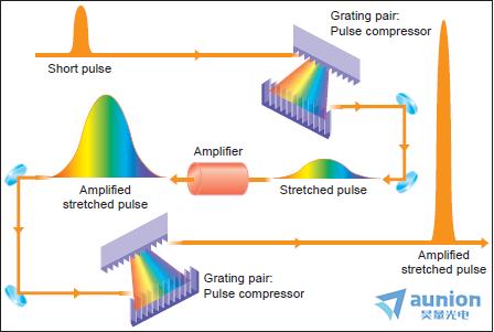 超快激光产生与控制相关产品