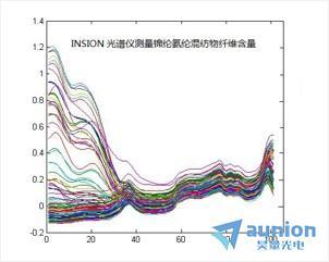 近红外光谱分析系统及组件
