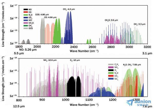 中红外光谱分析系统及组件