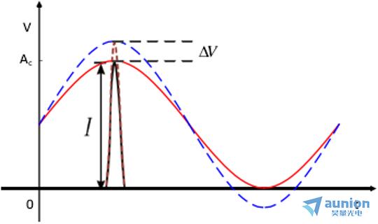 光采样(optical_sampling)相关产品