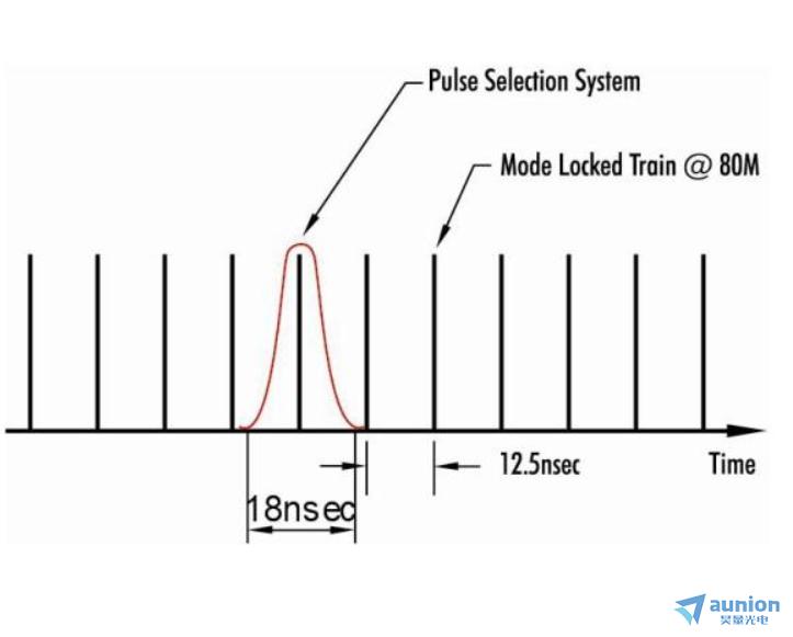 脉冲选择/拾取(pulse picking)系统及组件