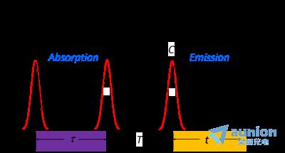 超快光谱系统及组件