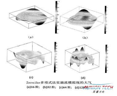 亚毫秒空间光调制器在光学自适应领域大显身手4.jpg
