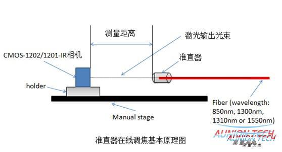 光通信中单纤和双纤准直器的在线调焦方法1.jpg