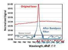 超低频拉曼滤光片(ULF)介绍及应用1.jpg