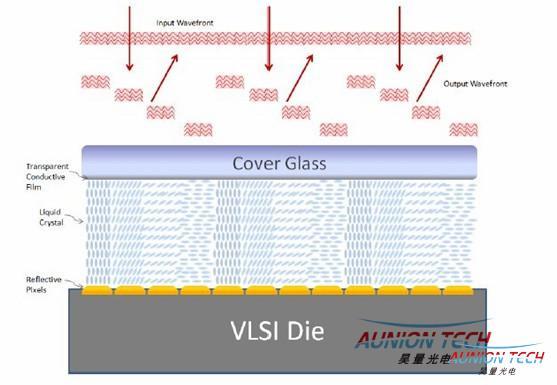 全球响应速度最快的纯相位液晶空间光调制器2.jpg