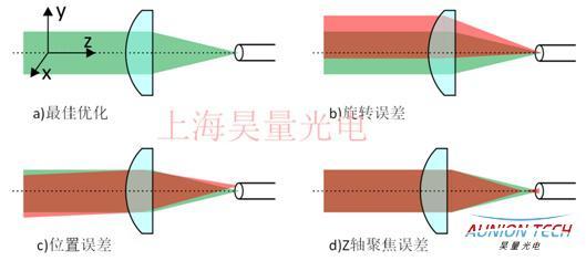 空间光-单模光纤主动耦合稳系统1.jpg
