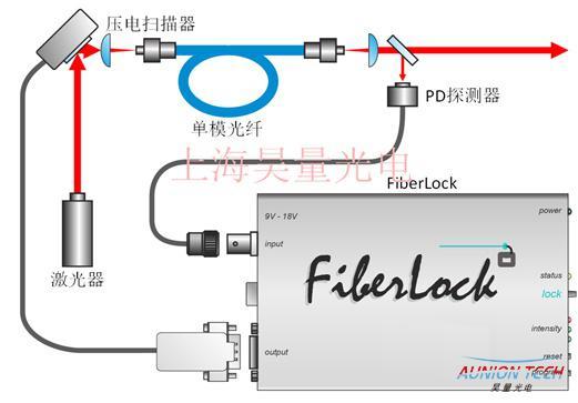 空间光-单模光纤主动耦合稳系统2.jpg