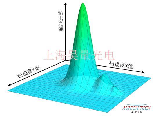 空间光-单模光纤主动耦合稳系统3.jpg