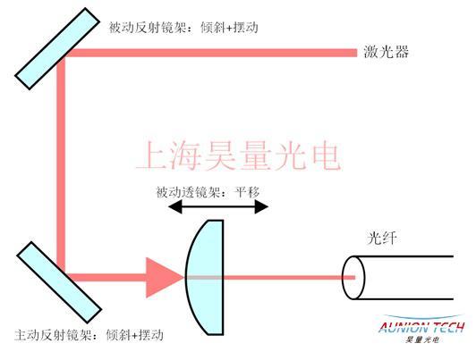 空间光-单模光纤主动耦合稳系统4.jpg